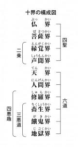 十界の構成図 - コピー